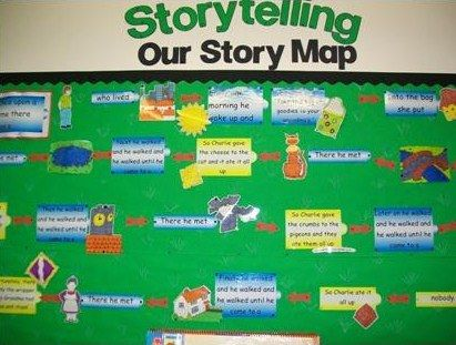 How Rachel Orr transformed her school using Pie Corbett's Talk for Writing - story map