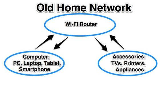 How Wi-Fi Direct Works As A Gateway To The Internet Of Things - ReadWrite