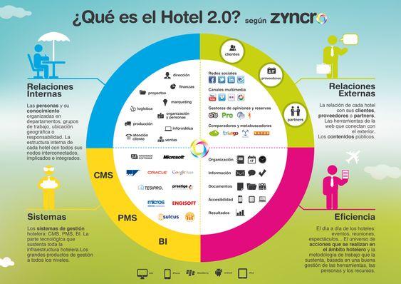 Infografía en español sobre las características de un hotel 2.0. Bastante completo.