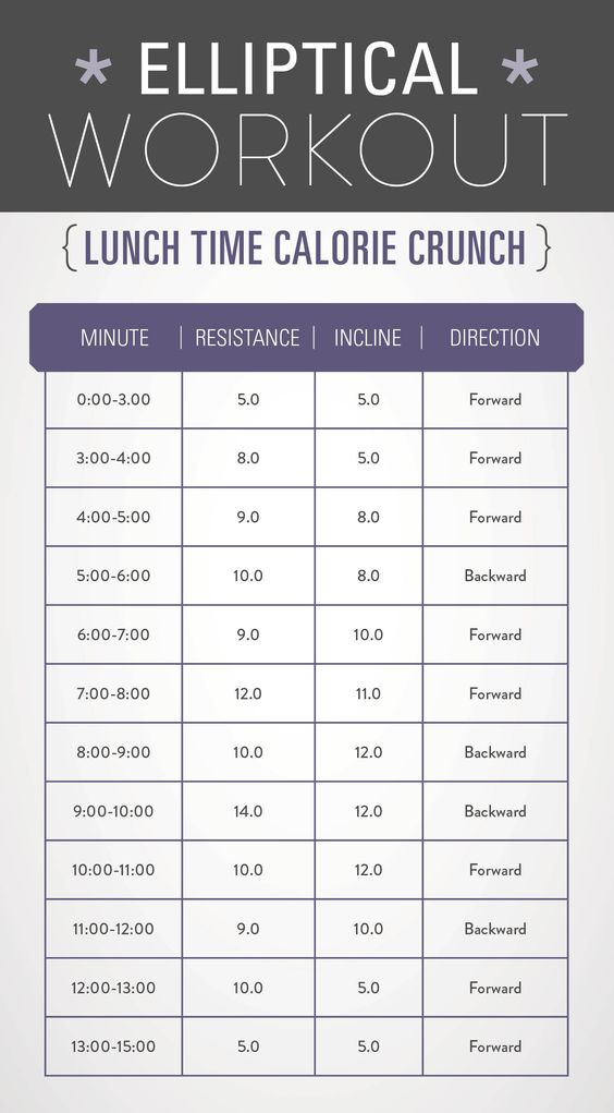 Elliptical workout with MAJOR calorie burn! Printable and ready for a lunch break workout! #fitness #elliptical: