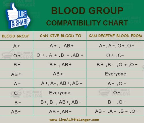 Blood Group Compatibility Chart. #health #nature For More