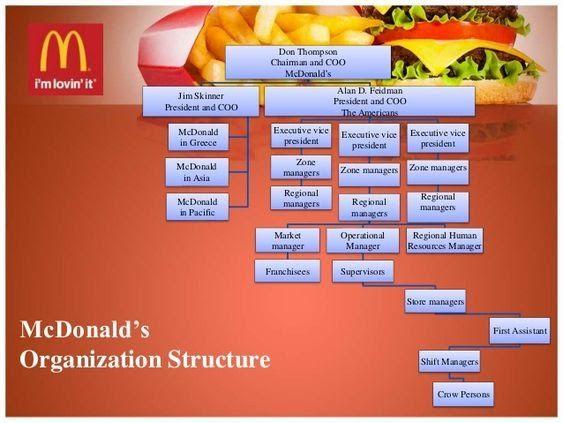 Mcdonald S Case Study Cross Functional Collaboration And Organizational Culture Organizational Chart Organisation Chart Mcdonalds