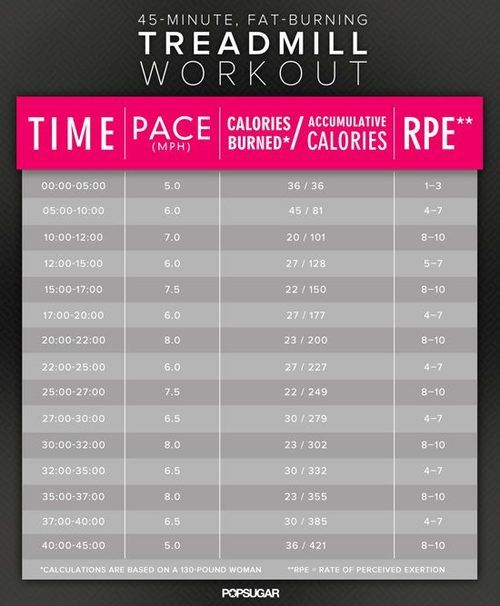 Treadmill Workout :): Health Fitness, Interval Treadmill Workout, Running Workout, Treadmill Workouts, 45 Minute, Interval Workout, Work Out, Treadmill Interval