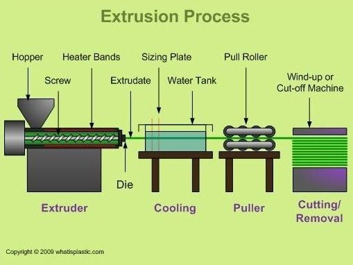 Infographic On Filament Extrusion Process 3d Printing