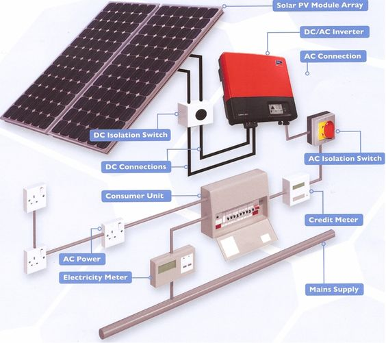 Solar Panel System Solar And Solar Panels On Pinterest