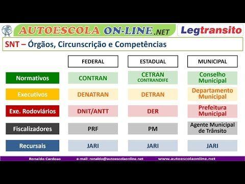 Detran Denatran Contran Snt Sistema Nacional De Transito