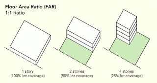 Floor area ratio far for Floor area ratio