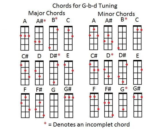 The Three String Charts Cigar Box Guitar Pinterest Chart - chord charts