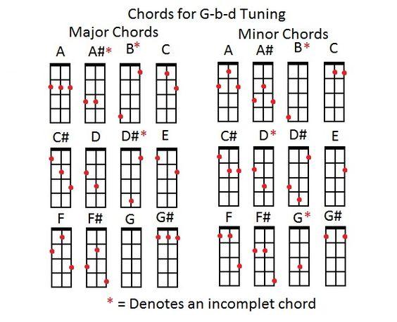 Cigar Box Guitar Gbd Chord Chart Google Search Guitar