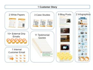 How to Help Your Customers Help You by Sharing Their Stories: