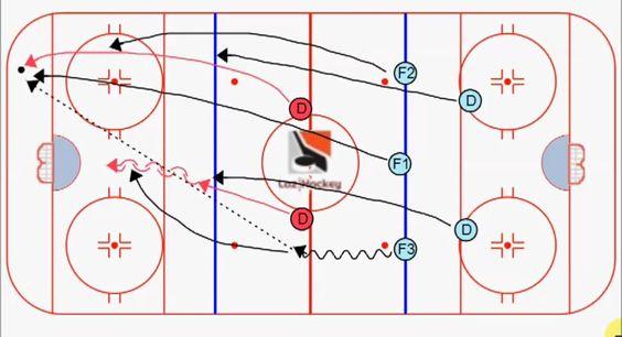 ejercicios de hockey linea Ejercicios hockey Pinterest - hockey score sheet