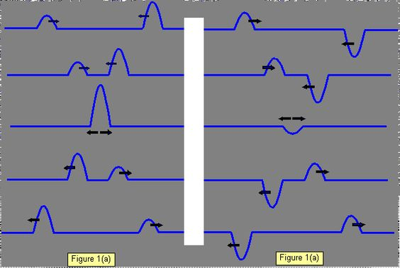 Image showing constructive interference and destructive interference