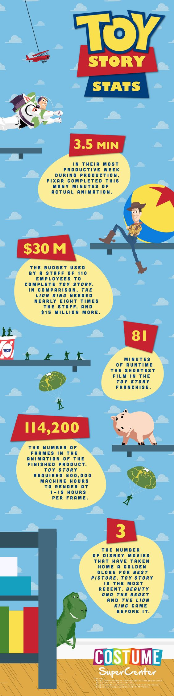 Sid's Toys from Toy Story: Names, Trivia, and More Infographic