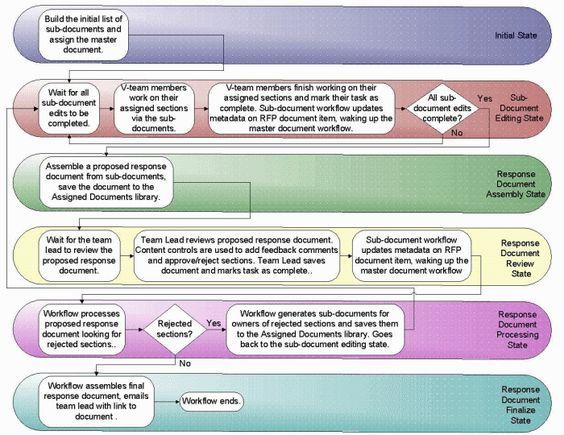 Sale Proposal Graphic   SDLC Workflow Ideas   Pinterest ...