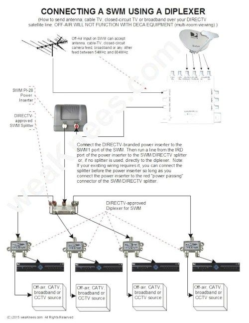 Tv Diatribution Wiring Diagram - bookingritzcarlton.info | Directv, Cable tv,  Satellite dish | Tv Connection Wiring Diagram |  | Pinterest