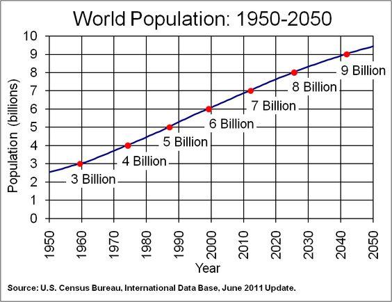 world population graph के लिए चित्र परिणाम