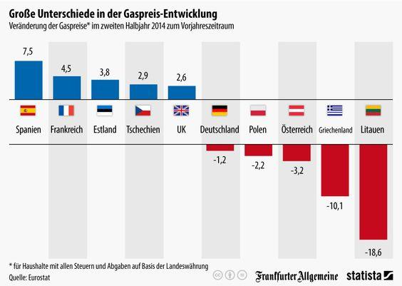 Infografik: Große Unterschiede in der Preisentwicklung Gas | Statista