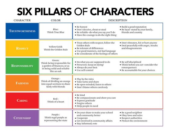 """Recognition through CHARACTER: Those who are """"Caught"""" exhibiting a Character Pillar receive acknowledgment from leaders/staff #PositiveAffirmation - Use colored beads/colored wrist bands/colored t-shirts to represent each pillar"""