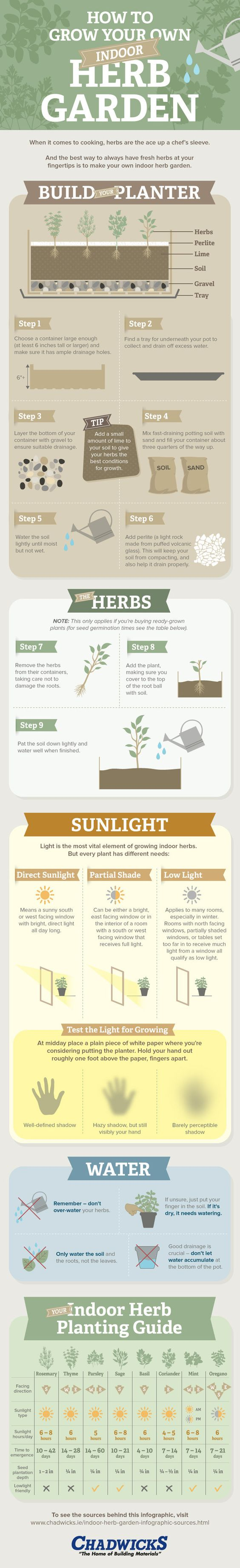 If you plan to grow your herbs indoors, read through this infographic for some helpful hints. | 23 Diagrams That Make Gardening So Much Easier: