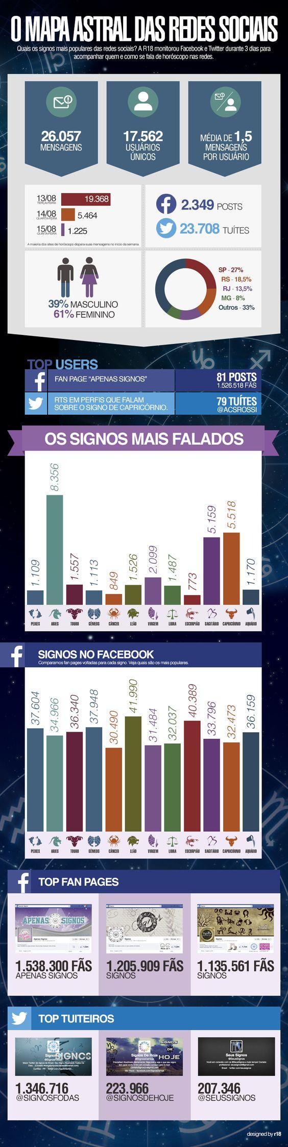 Os signos do horóscopo nas redes sociais.