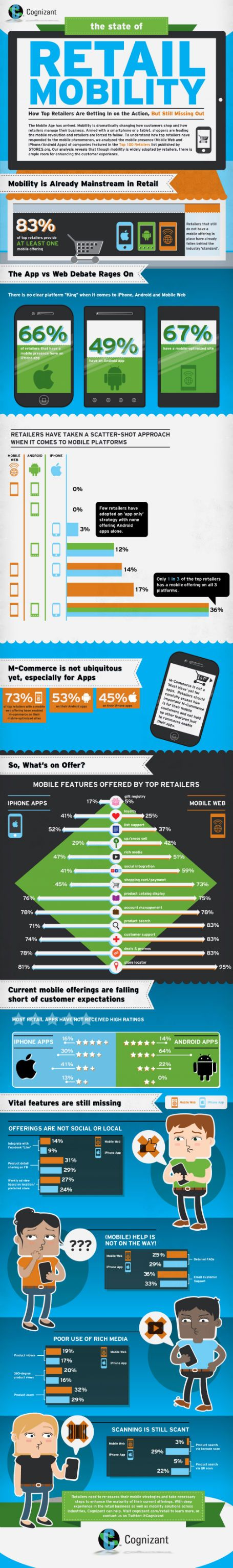 Cognizant analyzed the mobile web and app offerings of the top 100 retailers. Here is what we found about the current state of mobility in retail (infographic).: Mobile App, Info Graphic, Retail Infographic, Top Retailer, Business Infographic, Mobility Infographic