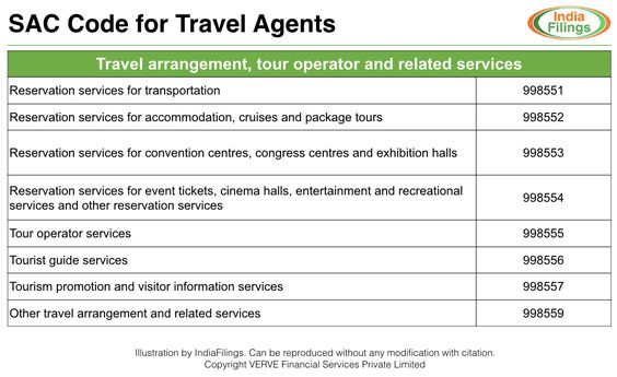Gst For Travel Agents And Transport Services Travel Agent