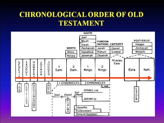 a complete summary of the old testament Bible timeline  old testament bible timeline old testament all dates are approximate before time:  moses' summary of israel's history: deuteronomy 1 - 4.