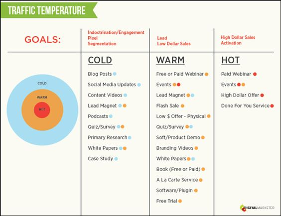Traffic Temperature: How To Build Real Relationships With Automated Campaigns