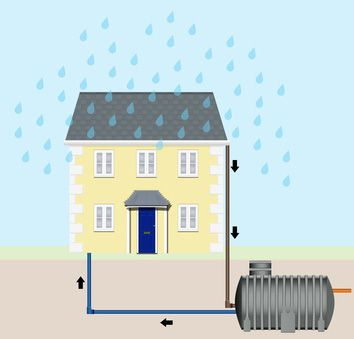 Rainwater Harvesting and Water Tanks- How to Prep for Water Shortages: