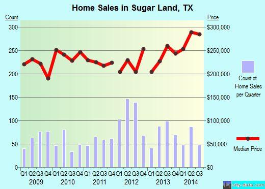Sugar Land, Texas (TX 77478) profile: population, maps, real ...
