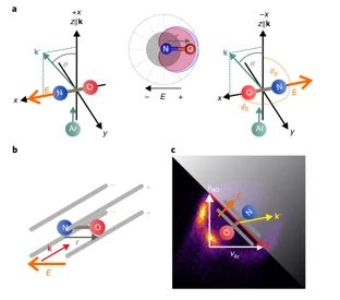 Side-impact collisions of Ar with NO | Nature Chemistry