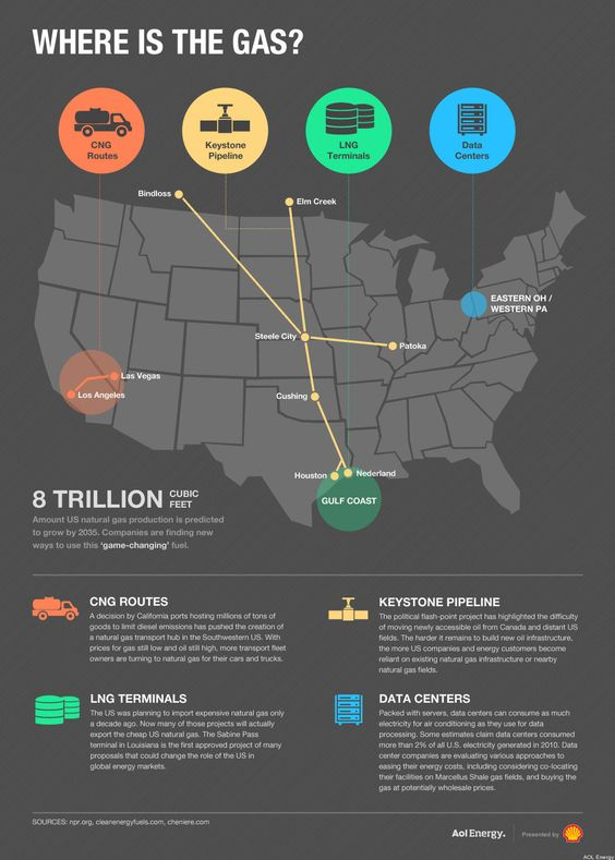 Where's the Gas? An Elections 2012 Infographic
