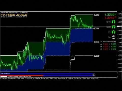 Forex Trading System Forex Strategies For Mt4 Forexforeign