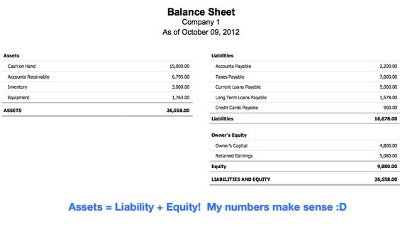 Whatu0027s a balance sheet? Entreprenuer Tips Pinterest Balance - bill receivables