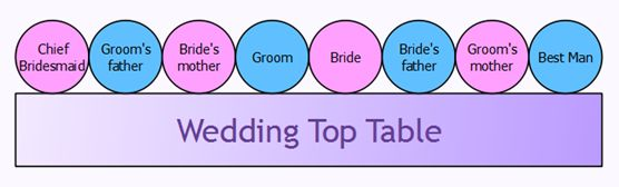 Head Table Order Of Seating Diagrams Floor Plans Pinterest Tables Wedding Top And Plan