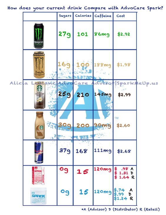 Advocare Spark compared to Monster, Starbucks and Redbull.
