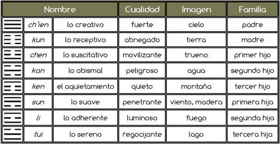 Tabla de Trigramas
