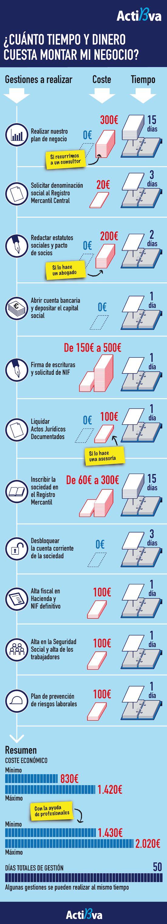 ¿Cuánto tiempo y dinero cuesta montar mi empresa? #infografia #infographic #entrepreneurship