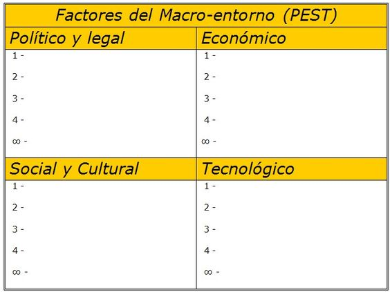 Imagen: Factores del macro-entorno