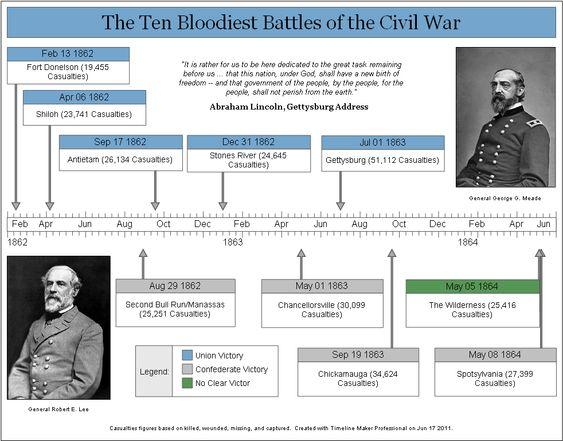 Comparing Union   Confederate Civil War Strategies Quality Management