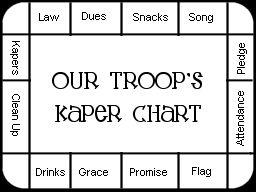 Kaper Chart template