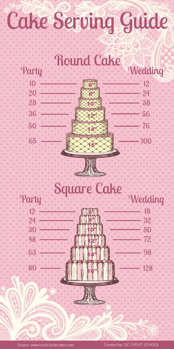 what size wedding cake do i need for 100 guests cake serving guide helps determine how much cake you 27084