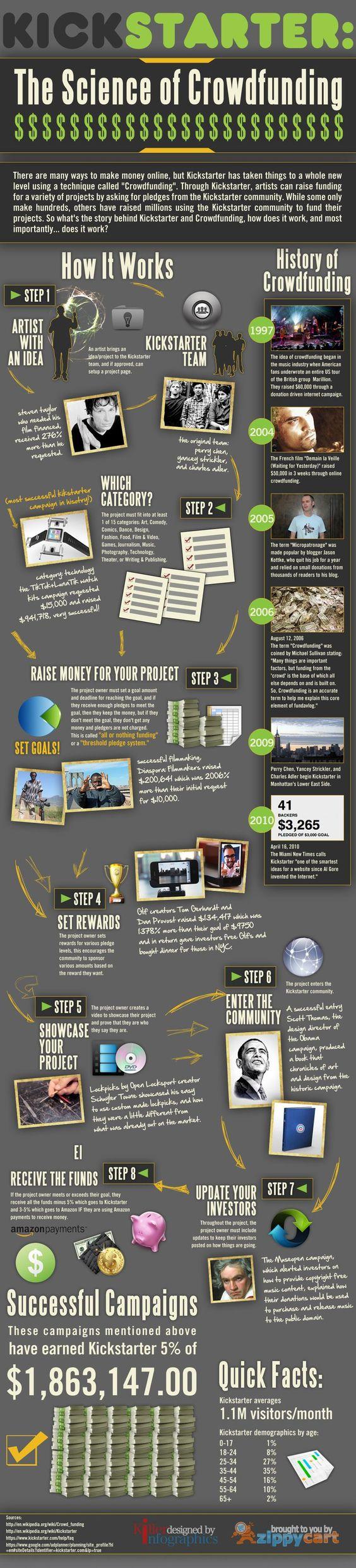 Kickstarter Infographic - Crowdfunding is the future