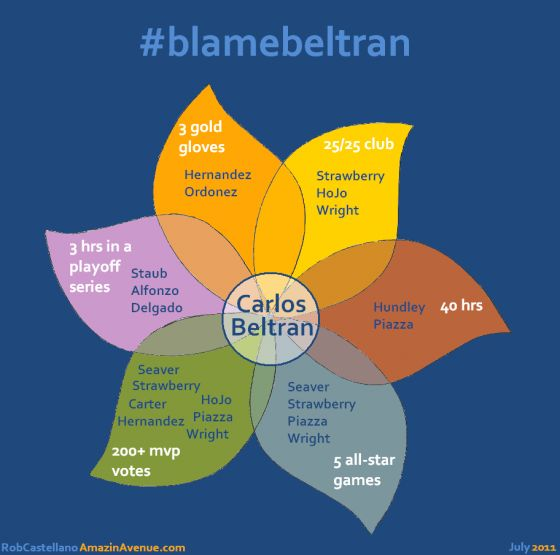 Now that Carlos Beltran is gone, let's take a moment to appreciate him. #mlb #sports #baseball #infographics