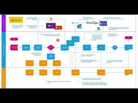 Dynamics 365 Sales Process Flow With Dynamics 365 Business Central