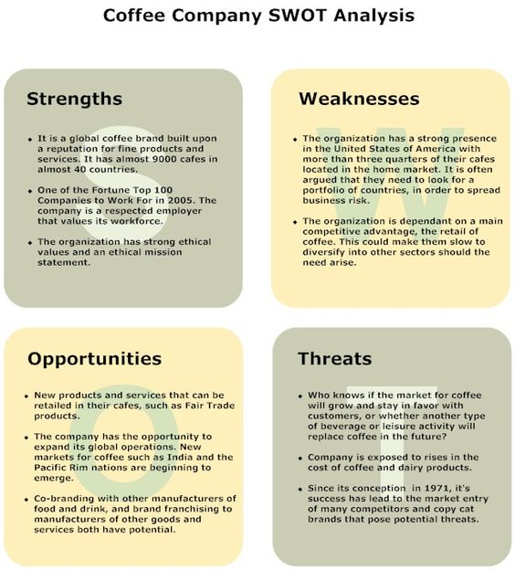 Coffee Shop Diagram SWOT Diagram Presentation Quality Visuals - product swot analysis template