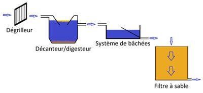 A17 – Diversos medios de tratamiento ecológico de los efluentes en lugar de estaciones depuradoras clásicas. Presentación general - Wikiwater