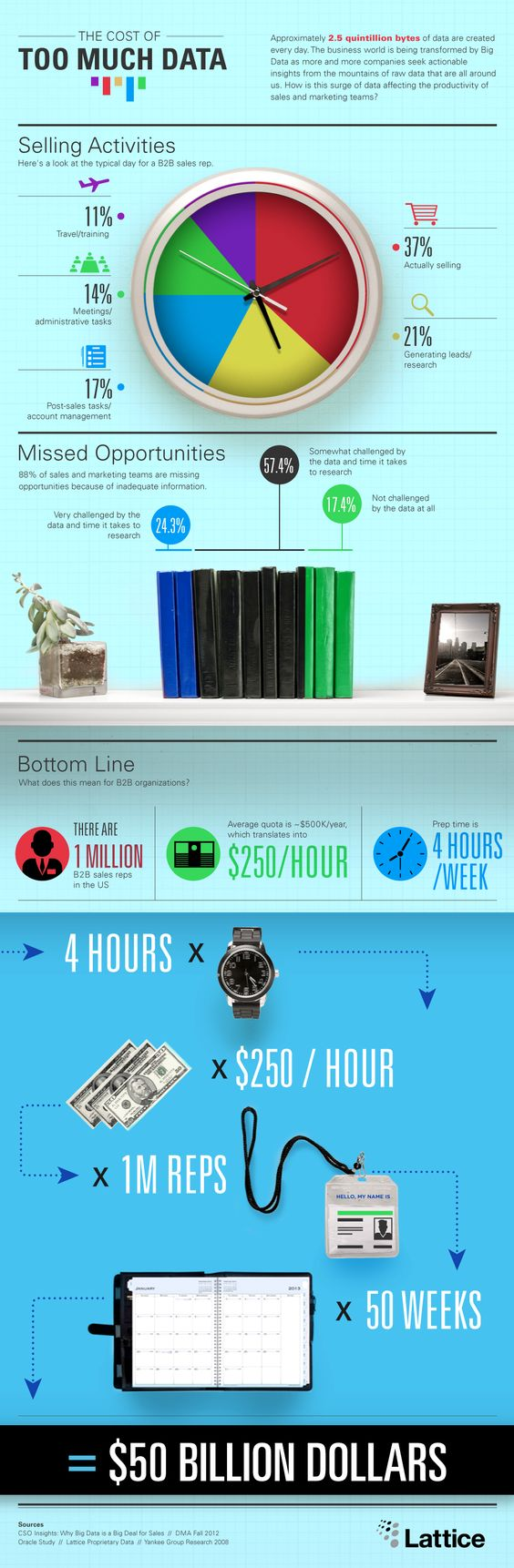 Zuviel Daten kosten zuviel Geld, warum sehen Sie in dieser Infographic. In jedem Fall gilt, dass man die Daten gut verwalten und organisieren muss um Kosten und Zeit zu sparen.