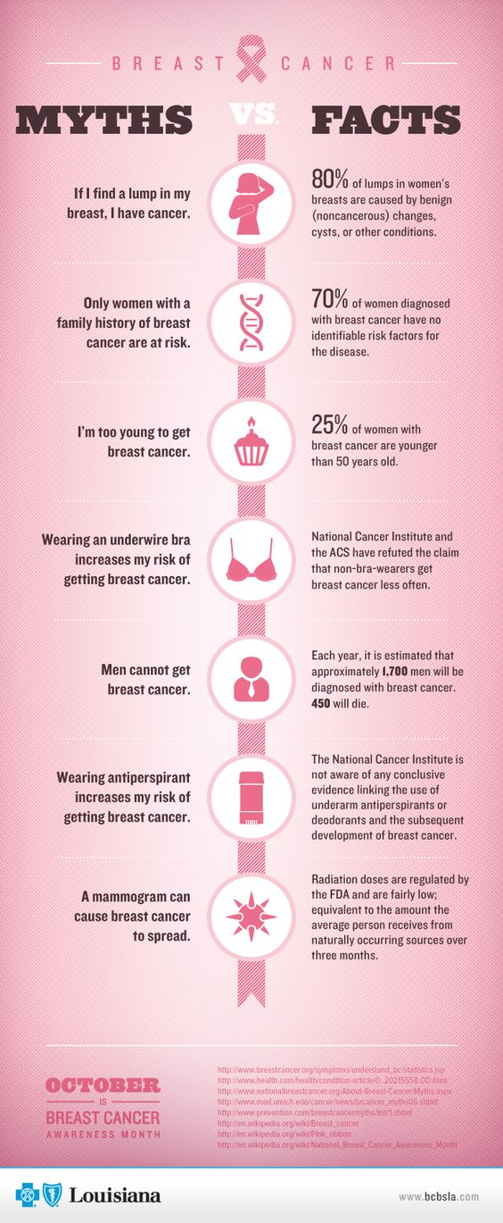 how to know breast cancer