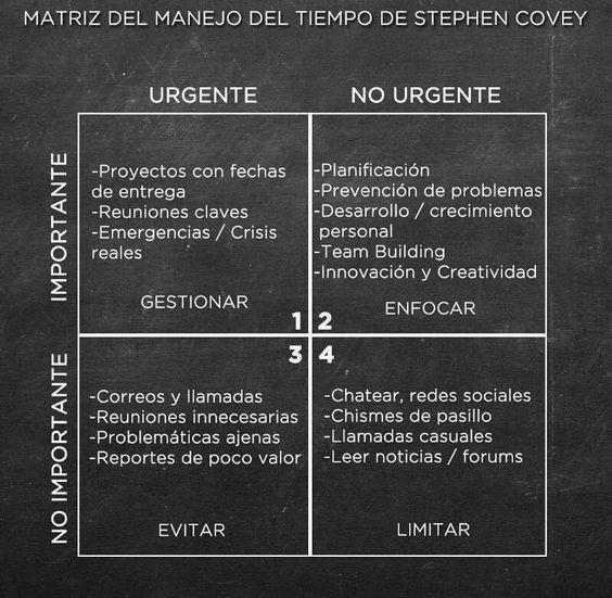 La matriz del manejo del tiempo de Stephen Covey
